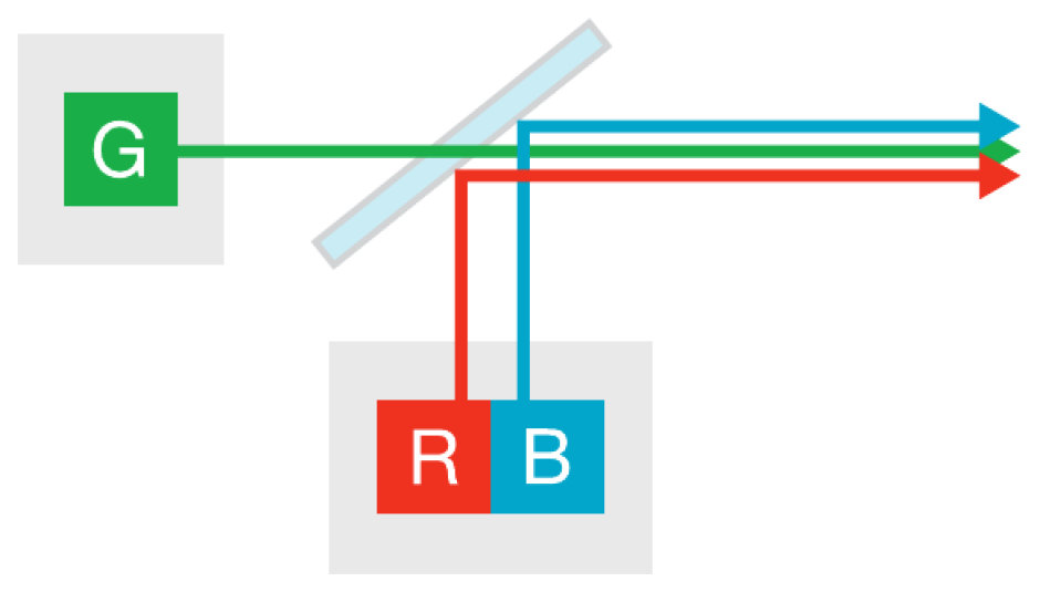 2-channel: 2 discrete LED devices