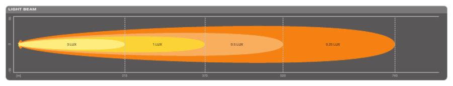 Faisceau lumineux Osram SX500-SP